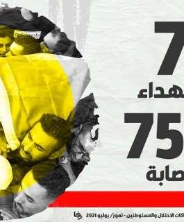 """""""وفا"""": 7 شهداء و754 إصابة و198 معتقلا حصيلة اعتداءات الاحتلال في تموز"""